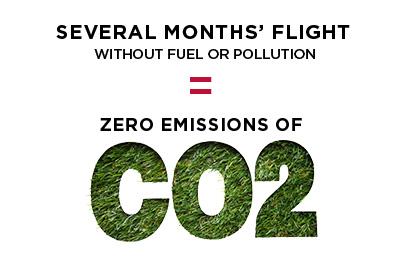ZERO CO2 EMISSIONS